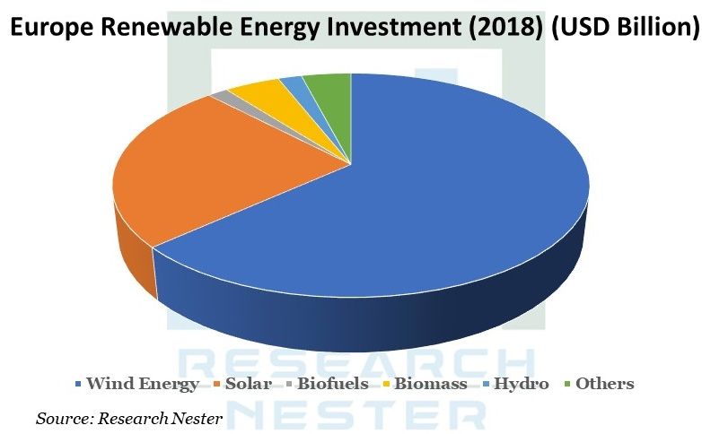 Europe Renewable Energy Investment Graph