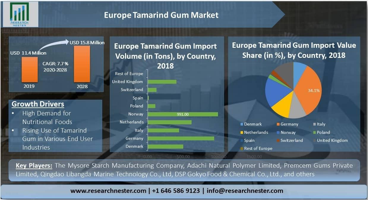 Europe Tamarind Gum Market
