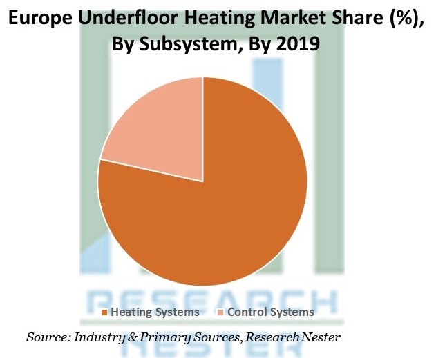 Europe Underfloor Heating Market Share