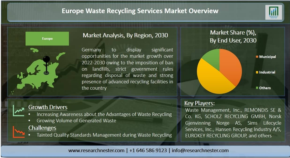 Europe Waste Recycling Services Market Graph
