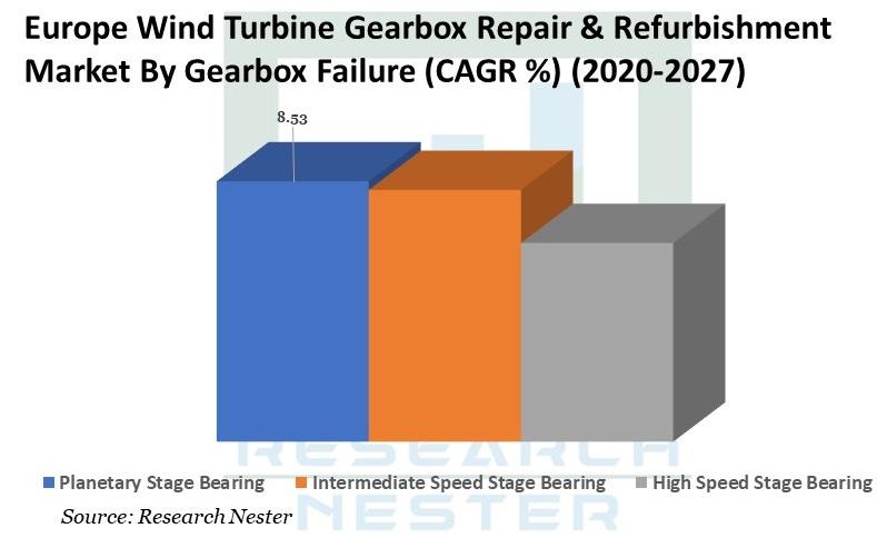 Europe Wind Turbine Gearbox Repair graph