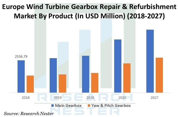 Europe Wind Turbine Gearbox  Repair & Refurbishment Market image
