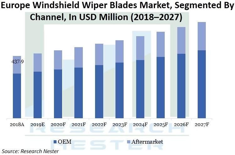 Europe-Windshield-Wiper-Blades-Market-Size