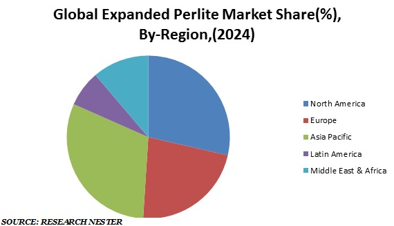 Global Expanded Perlite Market Share