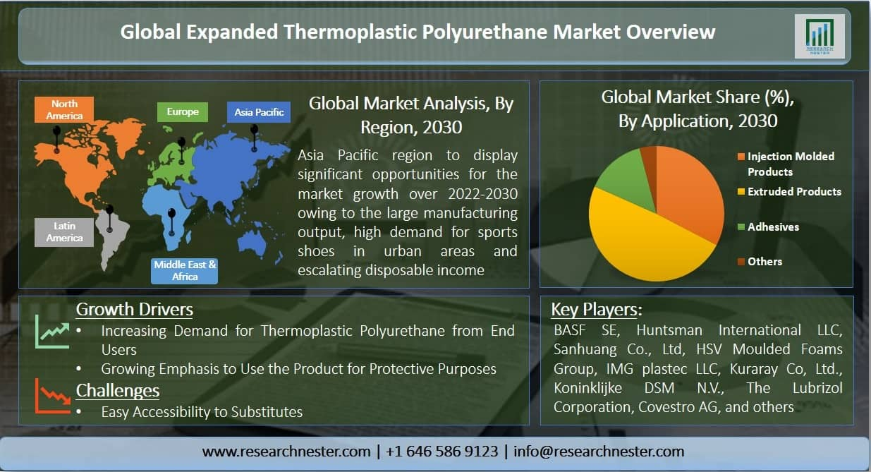 Expanded Thermoplastic Polyurethane Market  Graph