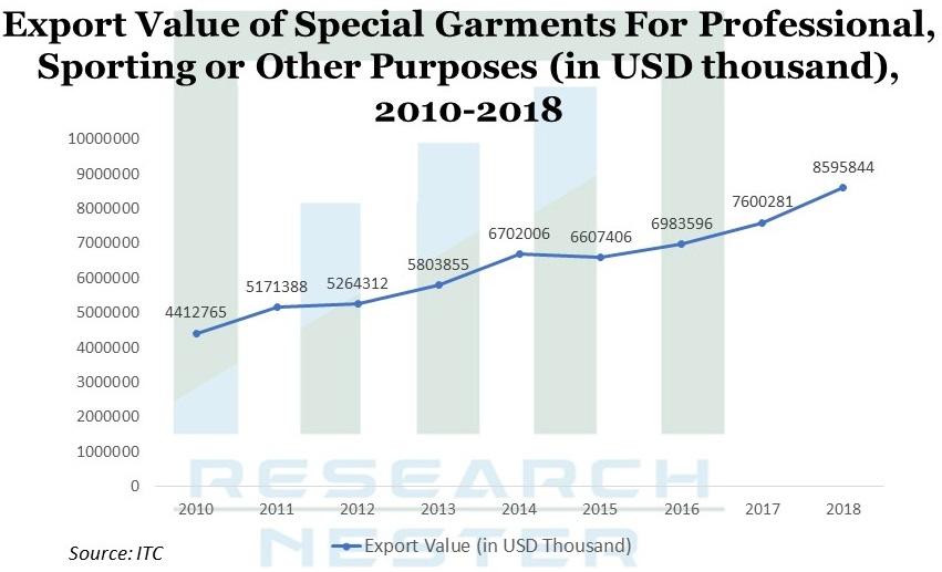 Export Value of Special Garments
