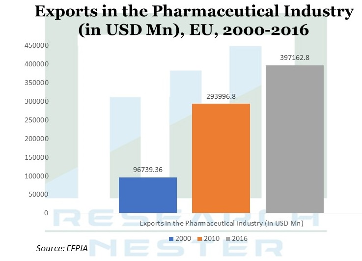 Exports in the pharmaceutical Industry Image