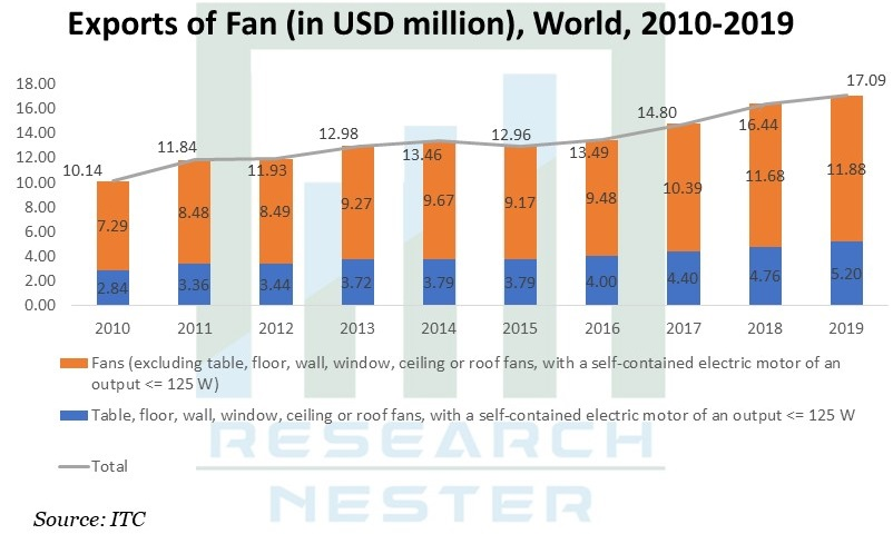 Exports of Fan Graph