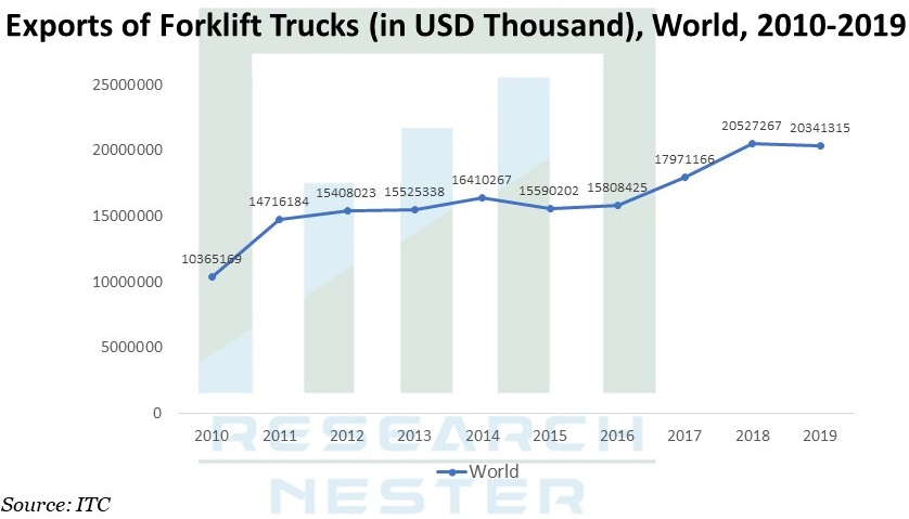Exports of Forklift Trucks Graph