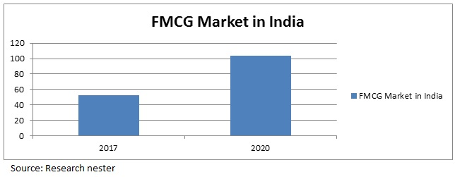 fmcg market in india