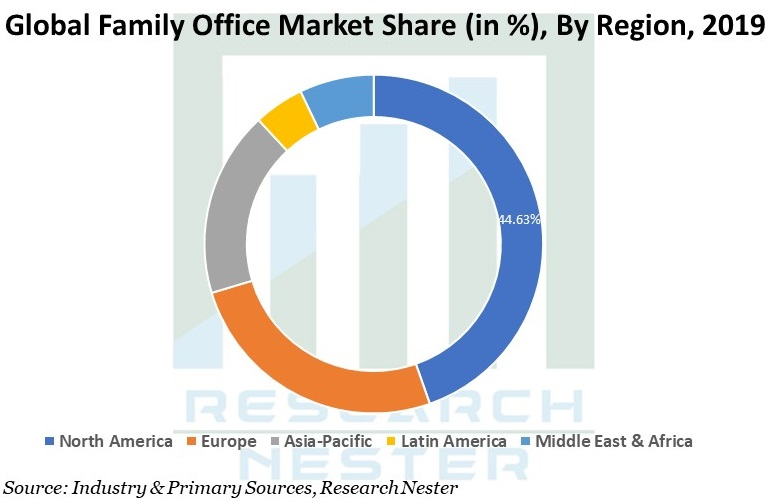 Family Office Market Graph