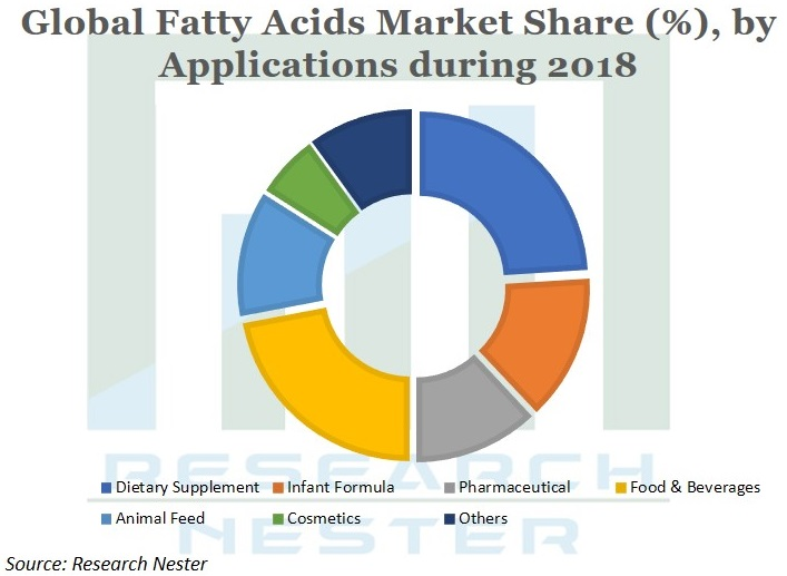 Fatty Acids market Share Graph