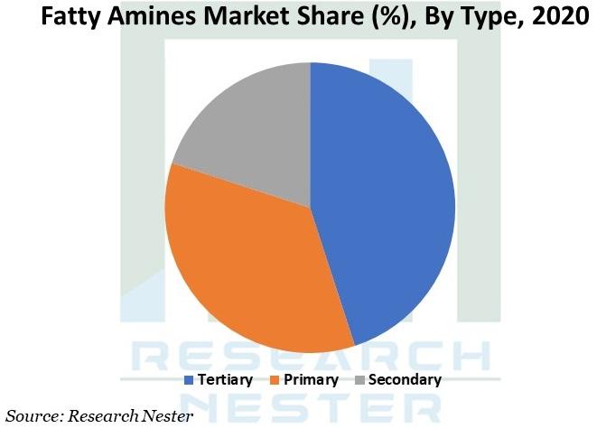Fatty Amines Market Graph