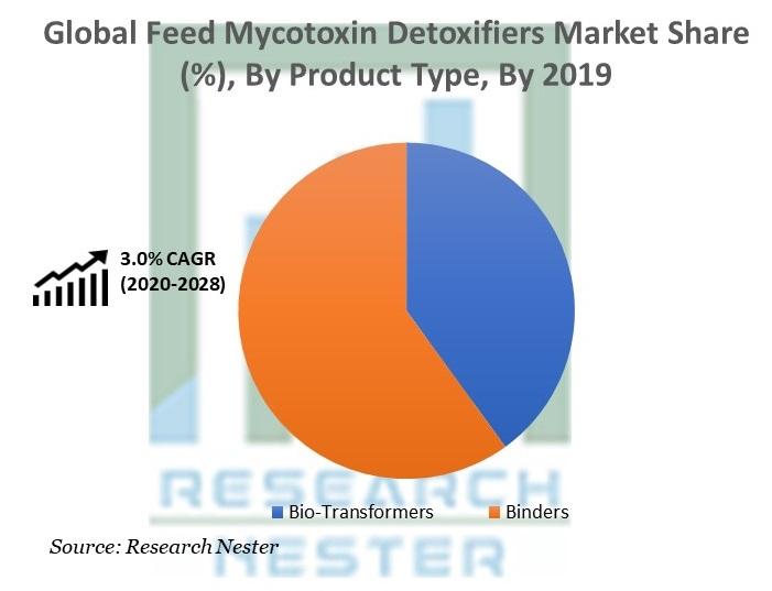 Feed Mycotoxin Detoxifiers Market Share