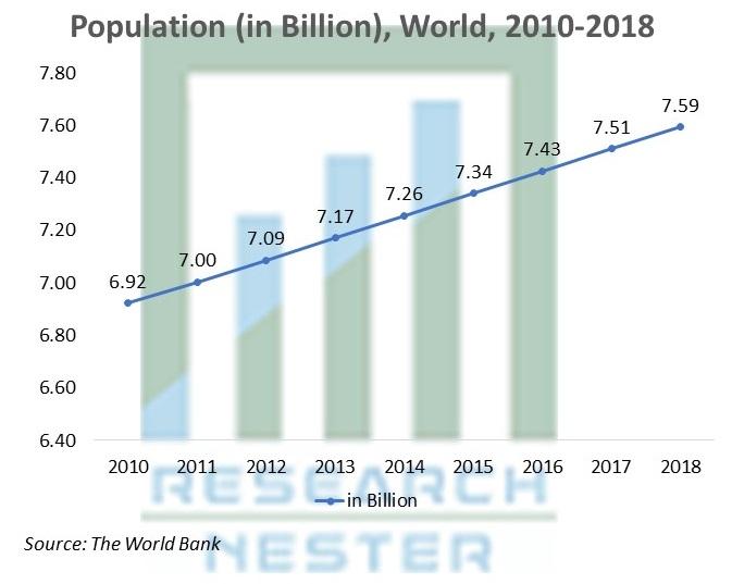 Population (in Billion), World