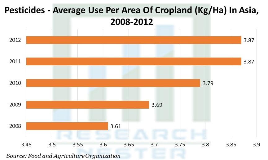 Pesticides - Average Use Per Area Of Cropland