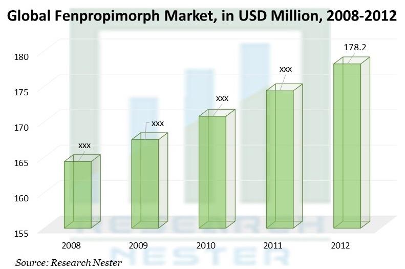 Fenpropimorph Market