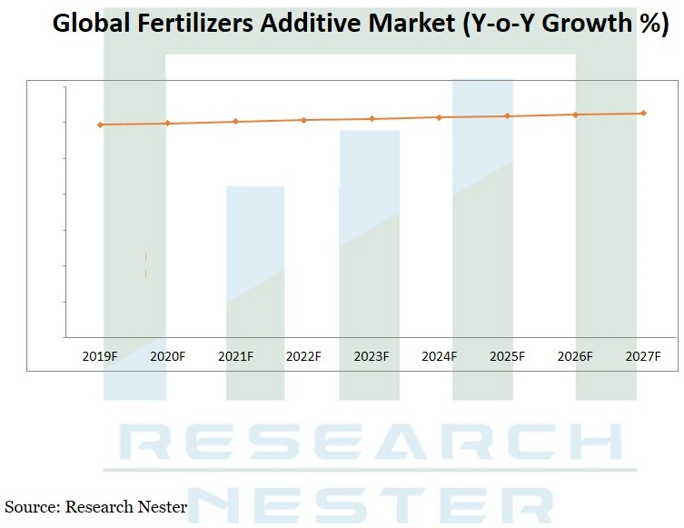 Global Fertilizers Additive Market (Y-o-Y Growth %) Graph