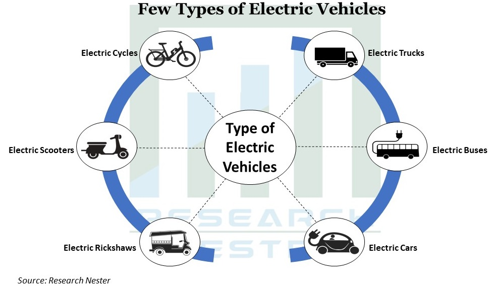 Few Types of Electric Vehicles Graph