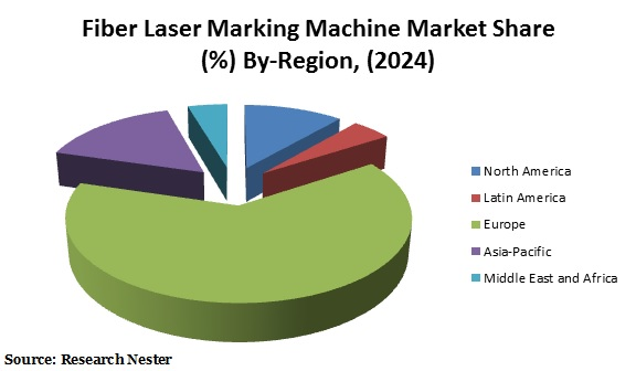 Fiber Laser Marking Machine Market Share