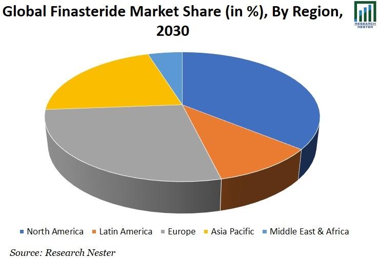 Finasteride Market Share Graph