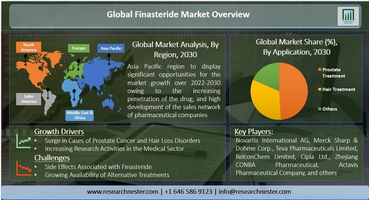 Finasteride Market Graph