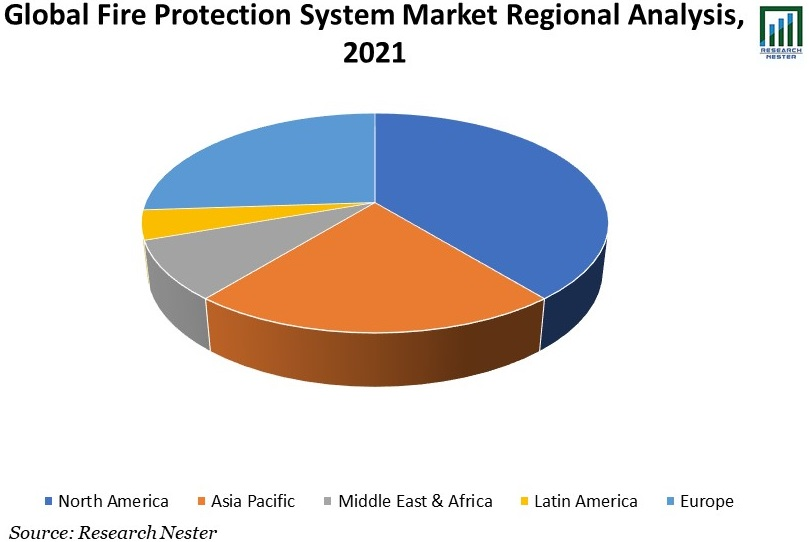 Fire-Protection-System-Market-Scope