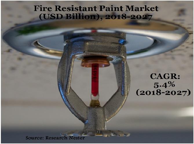 Fire Resistant Paint Market