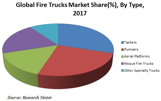 Fire Truck Market Share