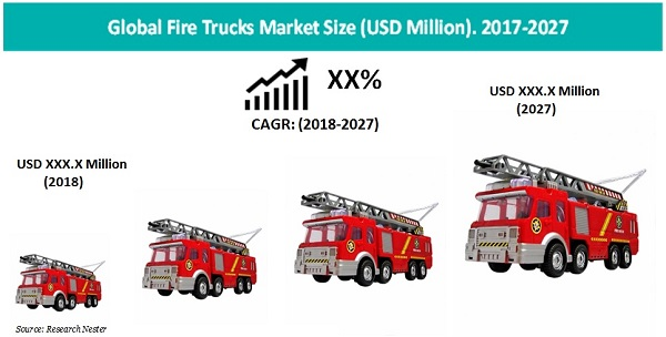 Fire Trucks Market Size