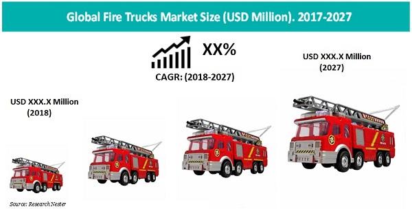 Fire Trucks Market Size