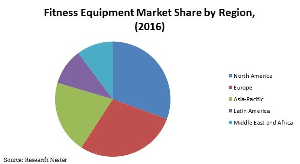 Fitness Equipment market share