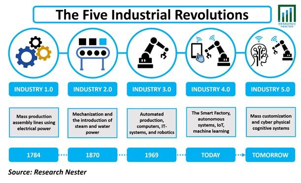 five industrial revolution Graph