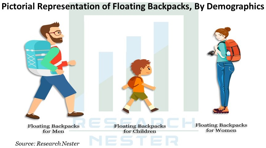 Pictorial Representation of Floating Backpacks Graph