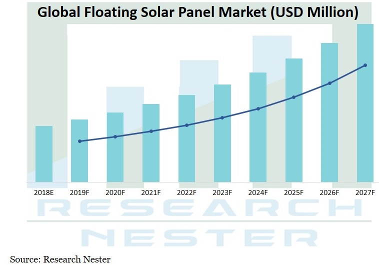 Floating solar Panel Market Graph