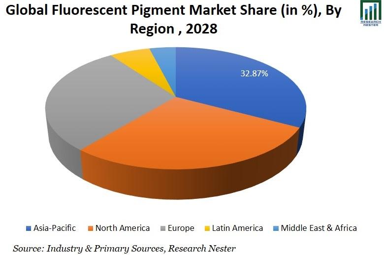 Fluorescent Pigment Market Share Image