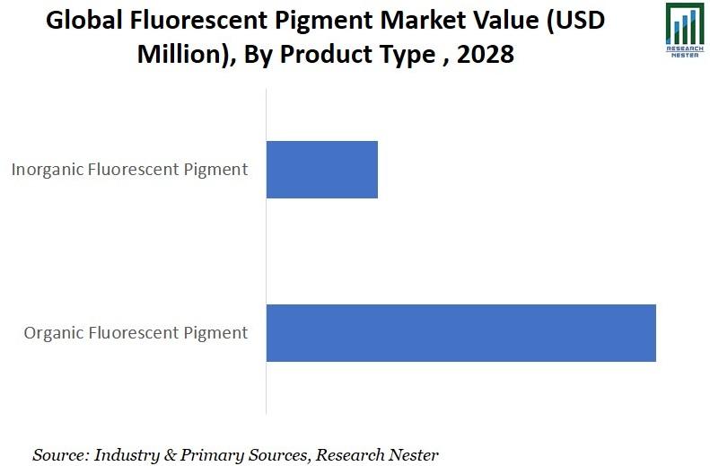 Fluorescent Pigment Market Value Graph