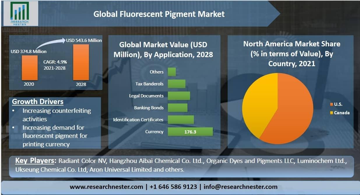 Fluorescent Pigment Market Graph