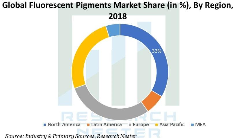 Fluorescent Pigments Market Graph