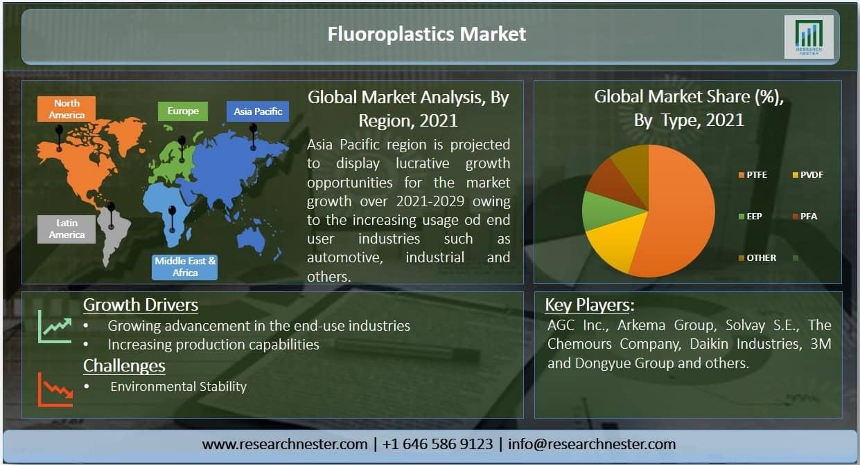 Fluoroplastics Market