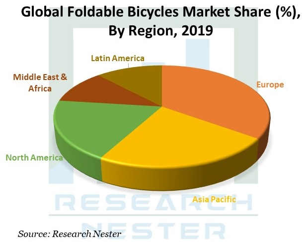 Foldable-Bicycles-Market-Growth
