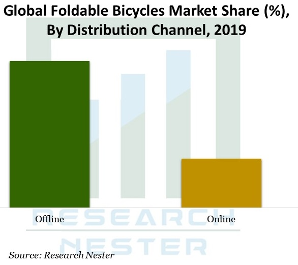 Foldable-Bicycles-Market