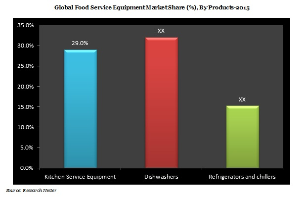 Food Service Equipment Market Demand & Revenue Opportunity
