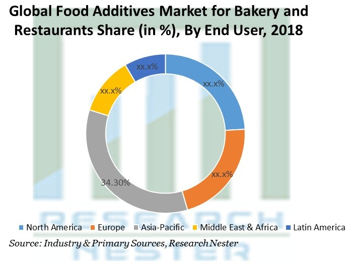 Global Food Additives Market for Bakery and Restaurants Share