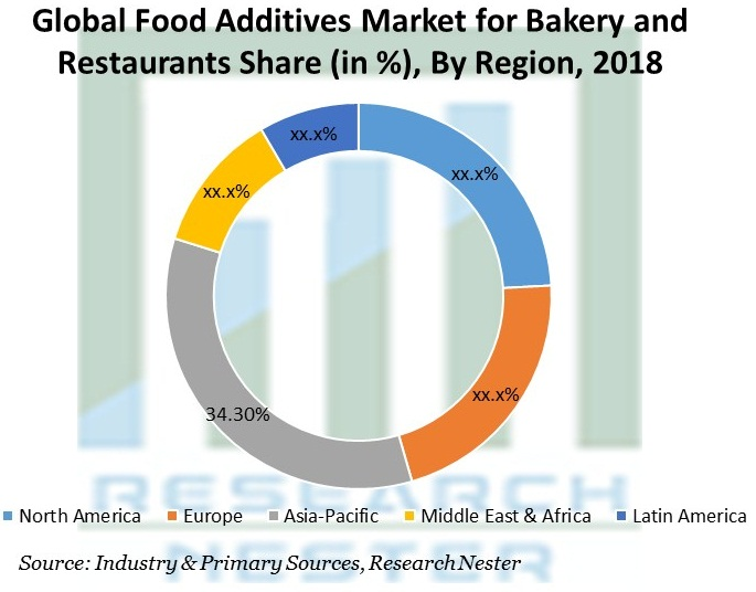 Food Additives Market for Bakery and Restaurants Share