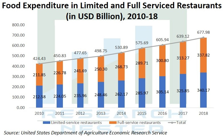Food Expenditure In Limited & Full services