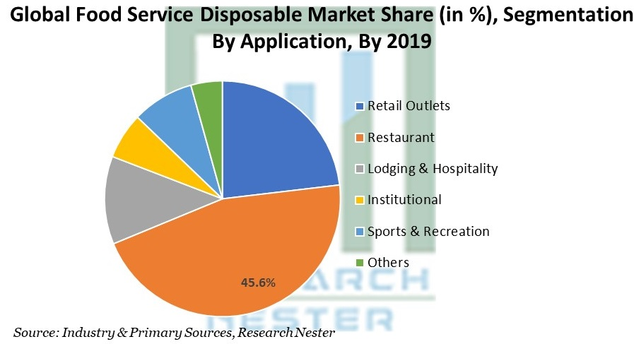 Food Service Disposable Market