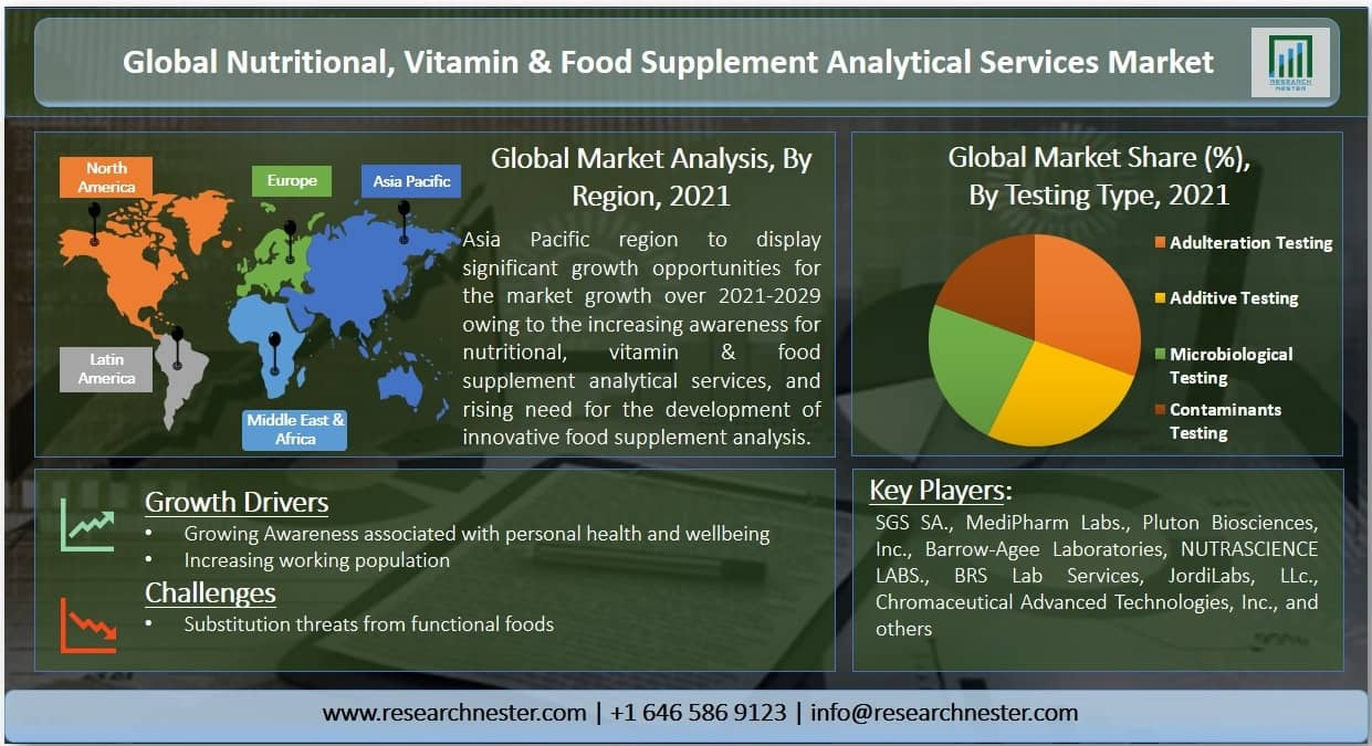 nutritional, vitamin & food supplement analytical services Image