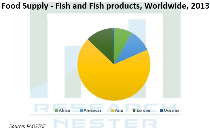 Food Supply Fish and Fish Products Graph