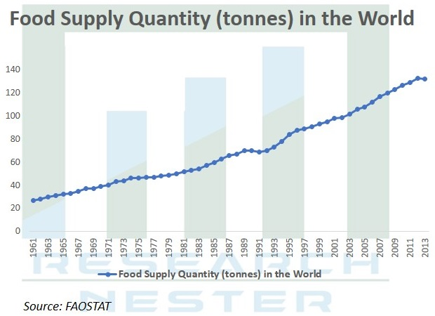 Food Supply quantity